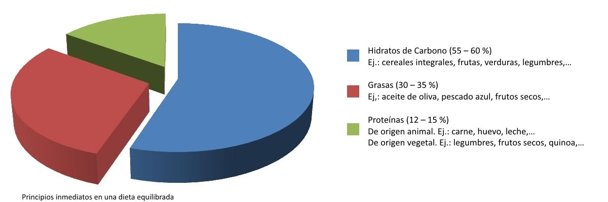 Nutrición: Los omega 3, esa grasa buena.